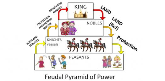 Trivia Quiz On Medieval Times Vocabulary! Test Your Knowledge