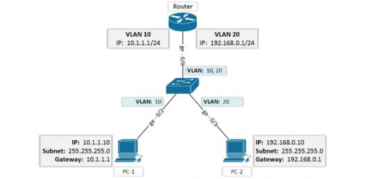 CCNA: What Do You Know About VLAN? Trivia Quiz