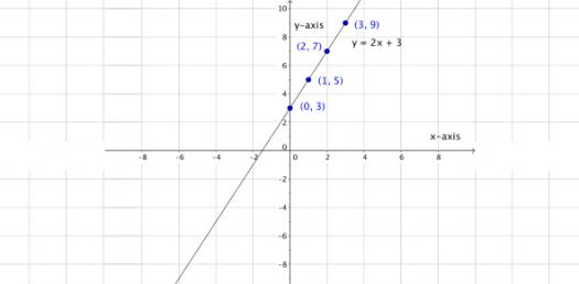 Algebra: Linear Equations Test! Trivia Quiz