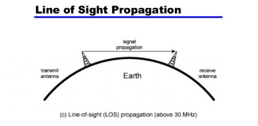 Antenna And Wave Propagation Questions! Trivia Quiz