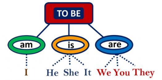 Grammar Test: Am/Is/Are Questions! Trivia Quiz