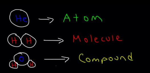 Chemistry Test On Atoms And Molecules! Trivia Quiz