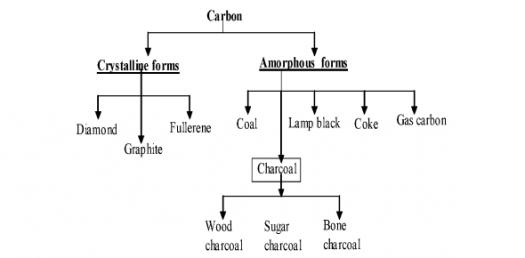Chemistry Quiz: Carbon And Its Compound Trivia Questions!