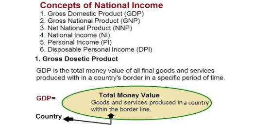 Economics Quiz: National Income Trivia Questions!
