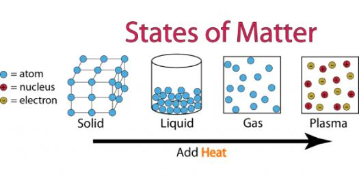 Quiz: Basic Questions About States Of Matter