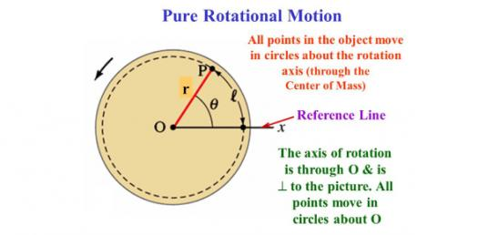 Conceptual Physics: Questions On Rotational Motion