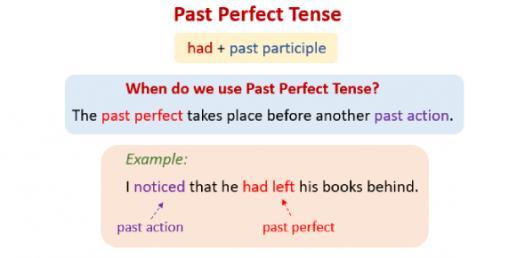 Grammar: Some General Past Perfect Tense Quiz!