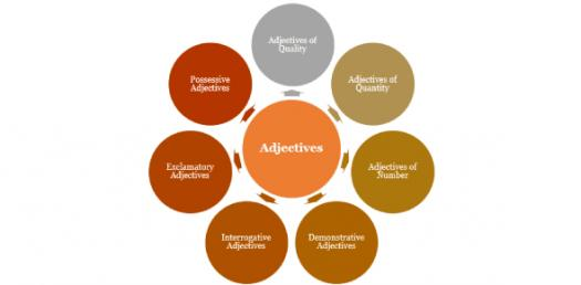 English Grammar: Comparing Descriptive Adjectives