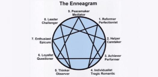 Quiz: Which Enneagram Number Are You?
