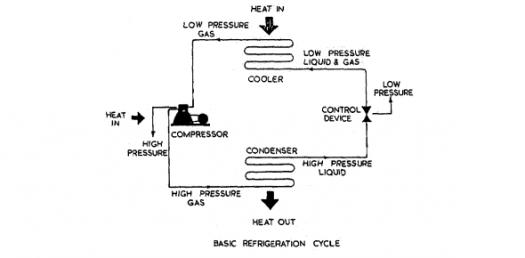 How Well Do You Know About Refrigeration System? Trivia Quiz