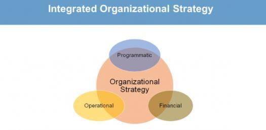 Short Trivia Quiz On Organizational Strategy!