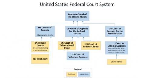 Federal Judiciary Of The United States! Trivia Quiz