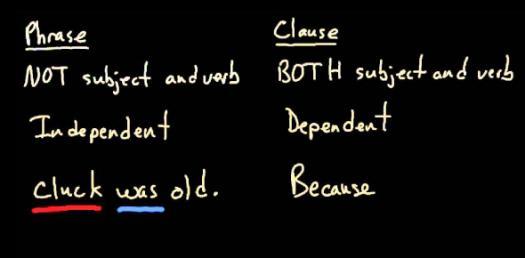 A Trivia Quiz About Clause Vs Phrase!