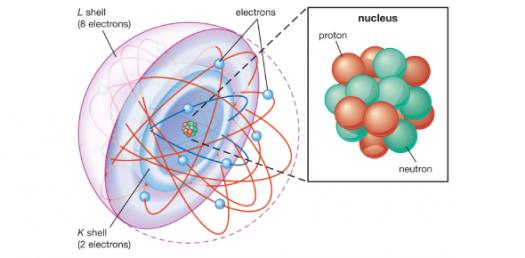 Chemistry Quiz: Trivia Questions On Atoms