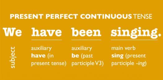 Grammar Quiz: Take The Present Continuous Tense