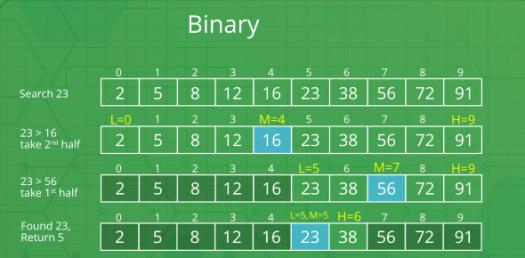 Quiz: Test Your Knowledge On Binary Number!
