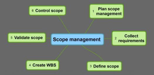 Quiz: Project Scope Management Practice Test!