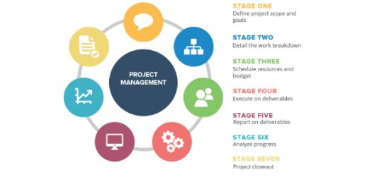 Quiz: Important Concepts About Project Management