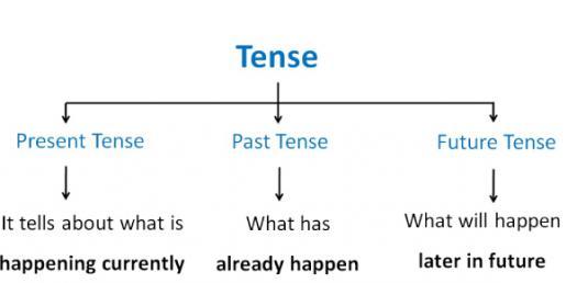 Grammar Exam On Tenses! Trivia Quiz