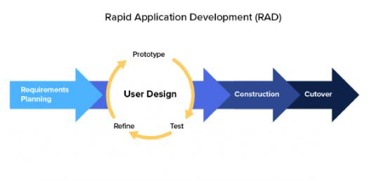 What Do You Know About Rapid Application Development? Quiz