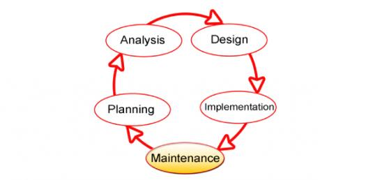 System Development Life Cycle! Trivia Questions Quiz