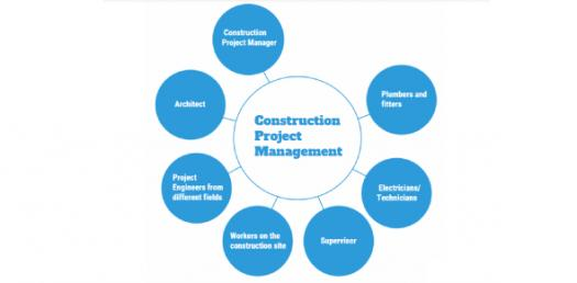 Quiz: Project Management For Construction