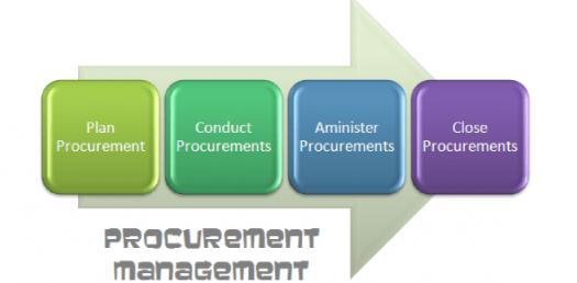 Take A Practice Test On Procurement Management! Quiz
