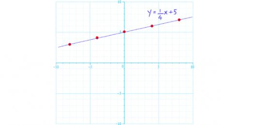 Math: System Of Linear Equations! Quiz
