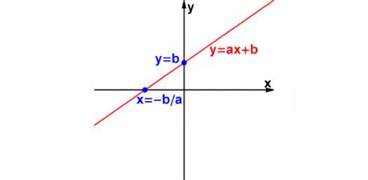 Math: Quiz On Linear Equation Word Problem!