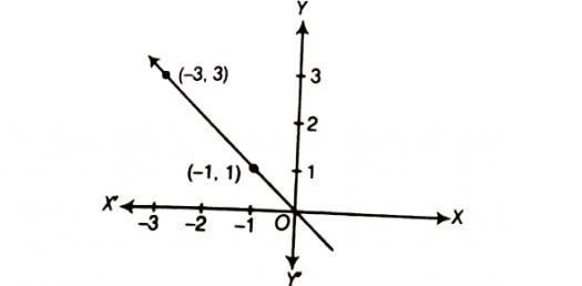 Can You Take The Linear Equation Quiz To Pass The Test?