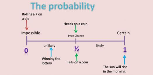 Math: Important Probability Quiz Questions For Students!