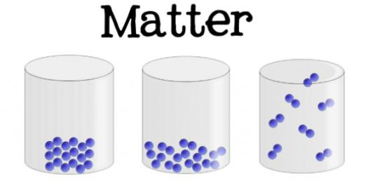 Basic Structure Of Matter! Trivia Questions Quiz