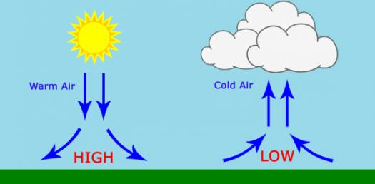 Air Masses And Weather Fronts! Trivia Questions Quiz