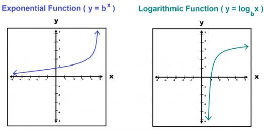 Logarithm Trivia Quiz! Practice Test Questions!