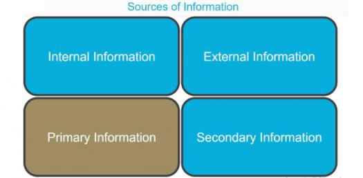 What Do You Know About Business Information Sources? Trivia Quiz