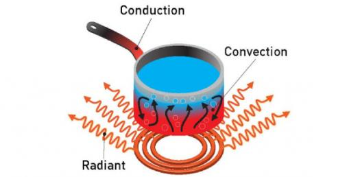 Heat Transfer Interesting Facts! Trivia Quiz