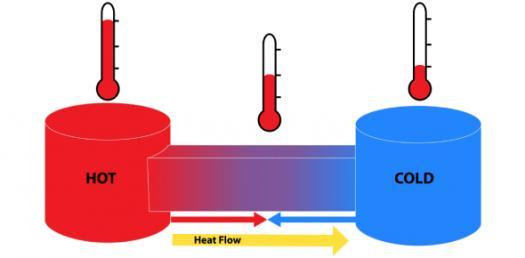 Heat Transfer Questions! Trivia Quiz