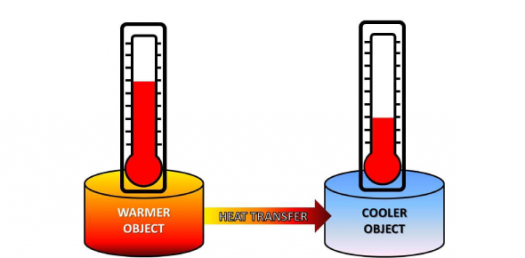 Heat Transfer And Energy Conversion Questions! Trivia Quiz