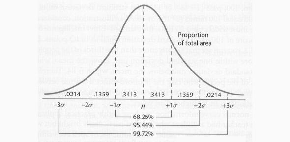 Prelim Quiz: Behavioral Statistics! Exam