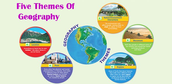 Educational Quiz: Five Themes Of Geography!