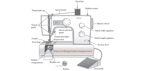 Parts Of The Sewing Machine