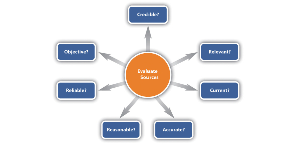 Library: Trivia Questions Test On Evaluating Sources! Quiz