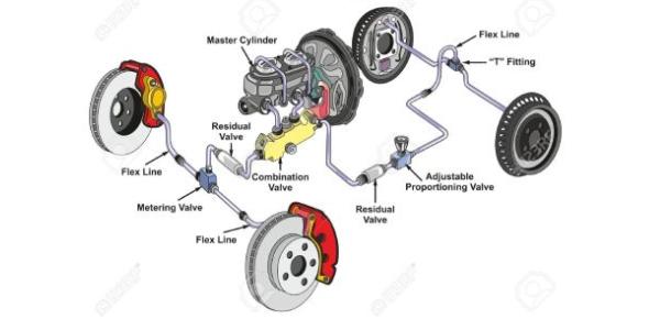 Basic Trivia Quiz On Automobile Brake System!