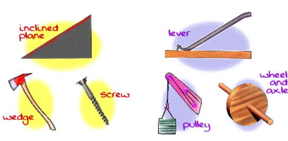 Simple Machines And Tools: Trivia Quiz!