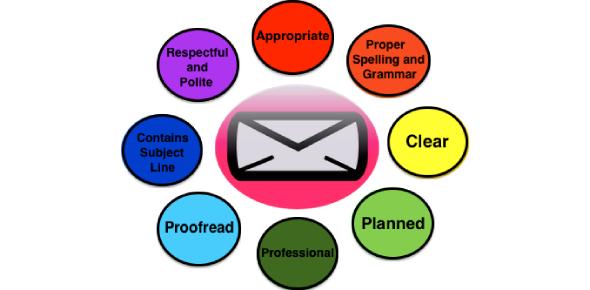 Email Etiquette And Ethics Test! Trivia Quiz