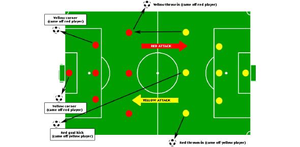 Soccer Rules & Skills