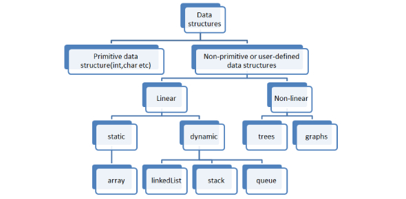 Data Structure Basic Questions Quiz! Test