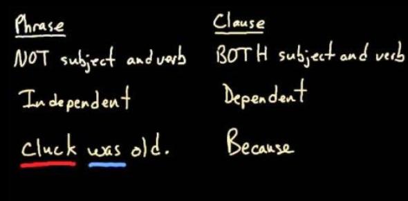 English Grammar Quiz: Clause Vs Phrase!