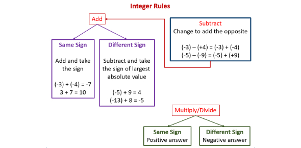 How Well You Know Your Addition And Subtraction Integer Rules