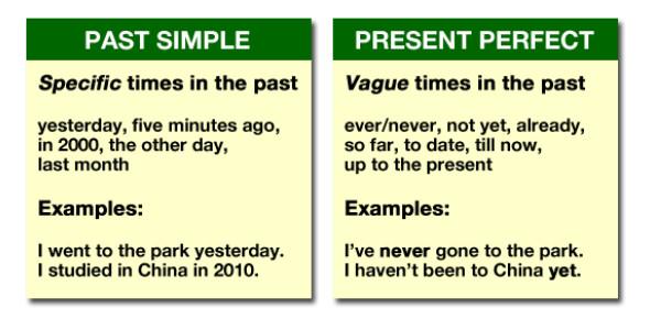 English Grammar Quiz: Past And Present Tenses (Long Version)